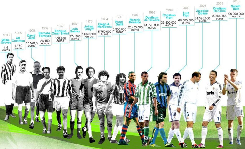 Évolutions transferts football